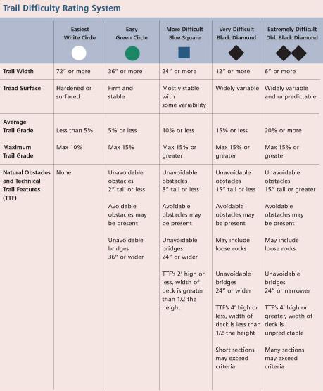 IMBA rating chart